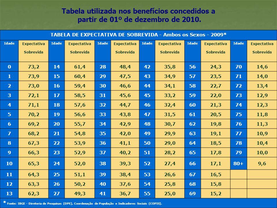 TABELA DE EXPECTATIVA DE SOBREVIDA - Ambos os Sexos - 2009*