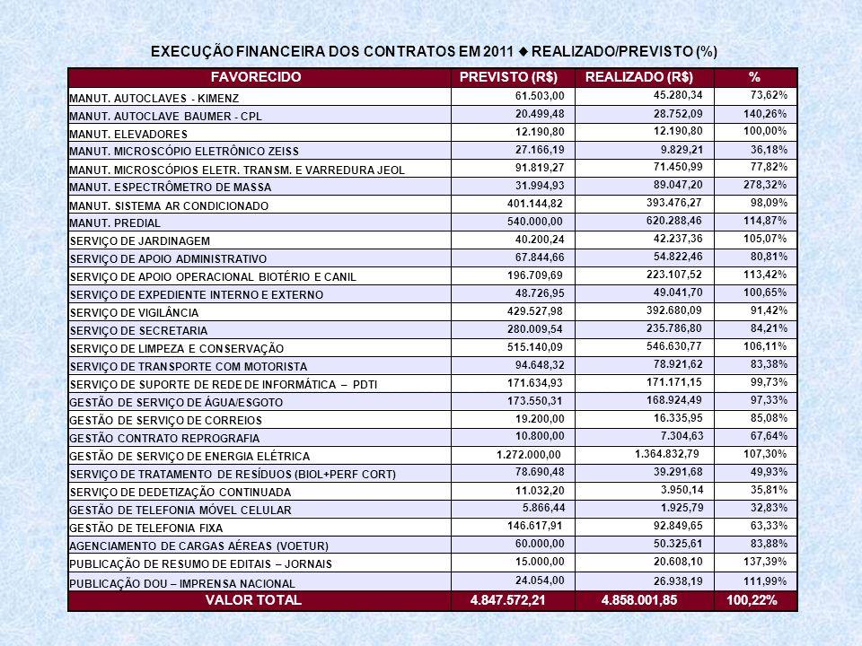 EXECUÇÃO FINANCEIRA DOS CONTRATOS EM 2011 ♦ REALIZADO/PREVISTO (%)