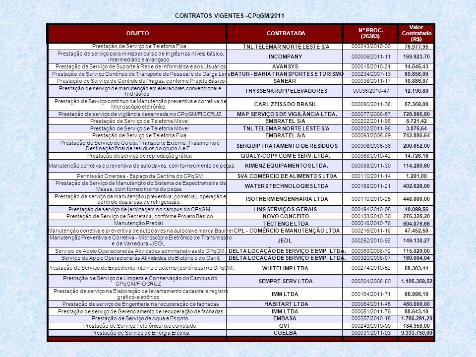 CONTRATOS VIGENTES -CPqGM/2011