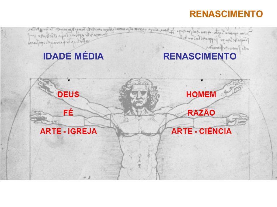 IDADE MÉDIA RENASCIMENTO DEUS FÉ ARTE - IGREJA HOMEM RAZÃO