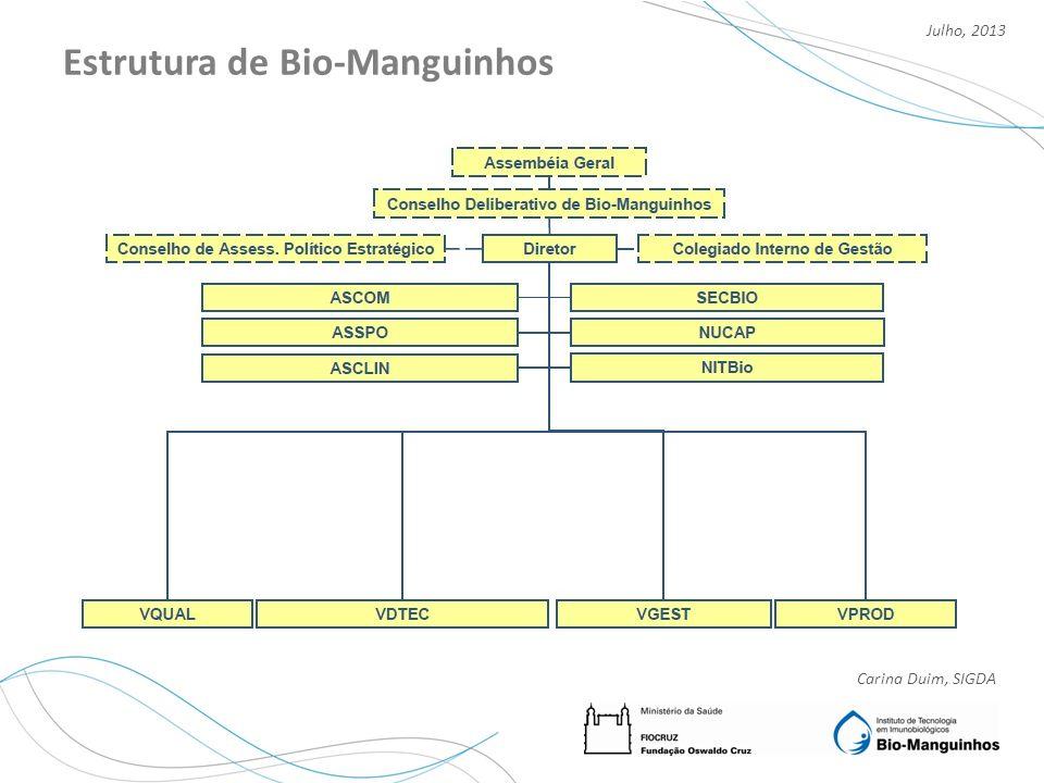 Estrutura de Bio-Manguinhos