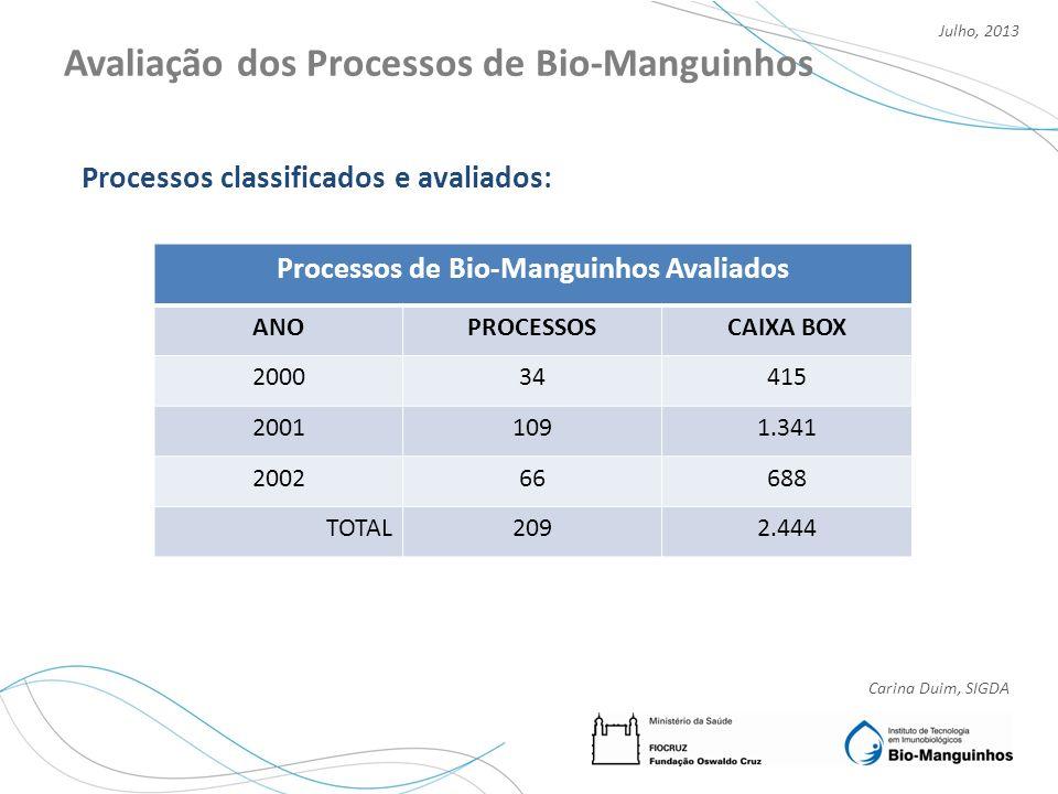 Avaliação dos Processos de Bio-Manguinhos