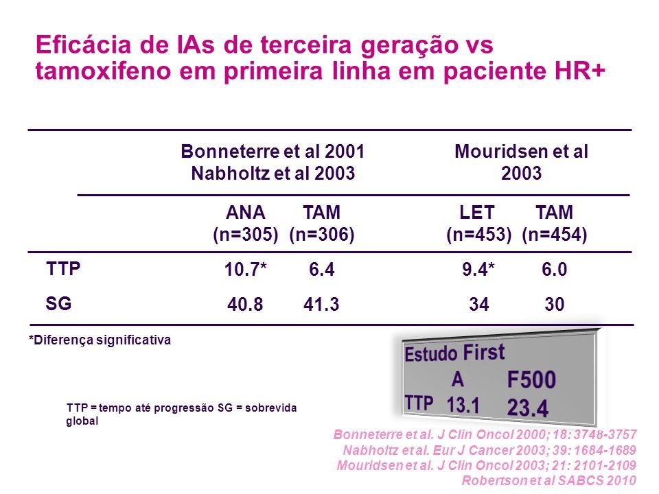 Bonneterre et al 2001 Nabholtz et al 2003