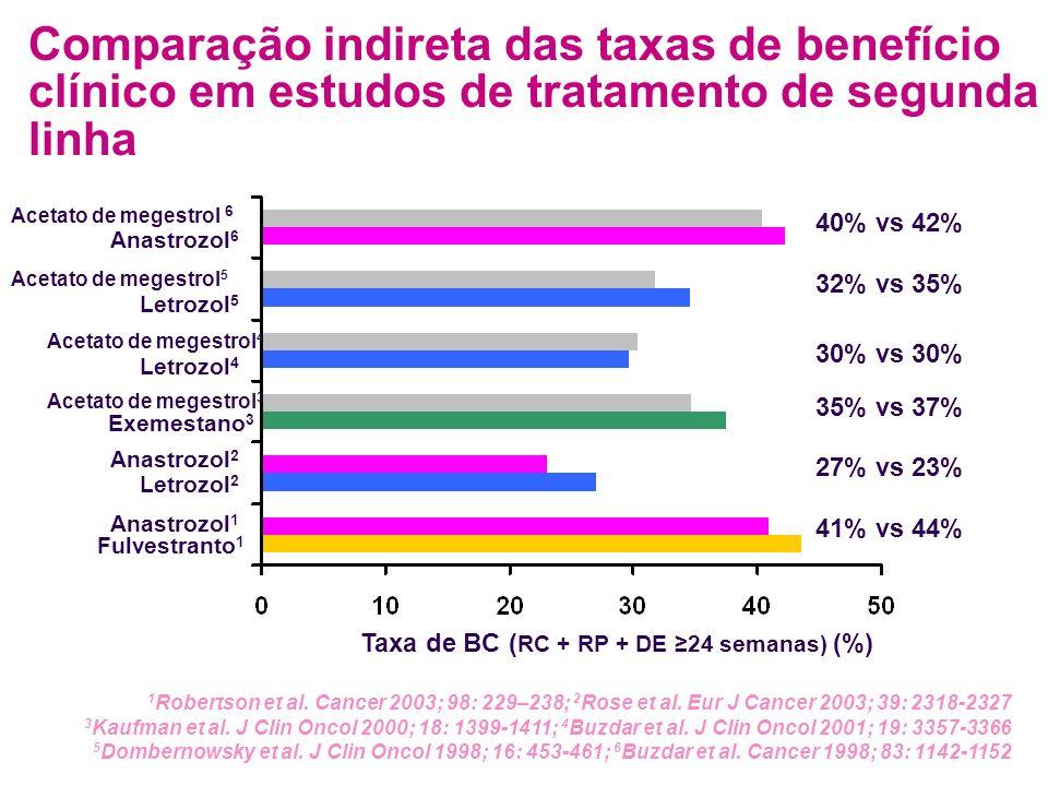 Comparação indireta das taxas de benefício clínico em estudos de tratamento de segunda linha