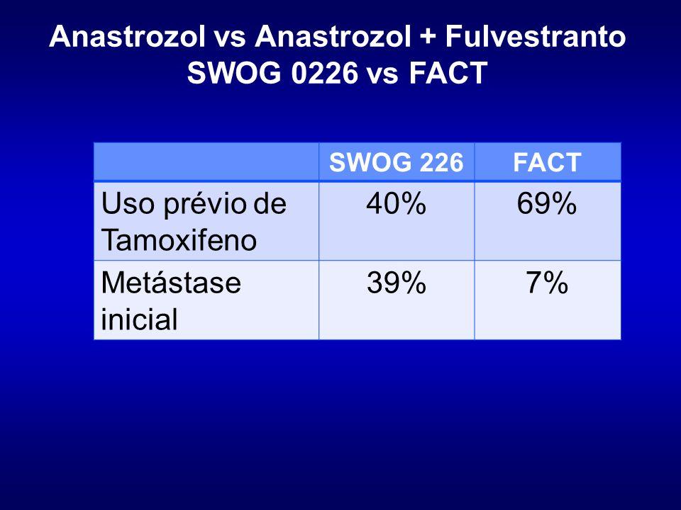 Anastrozol vs Anastrozol + Fulvestranto