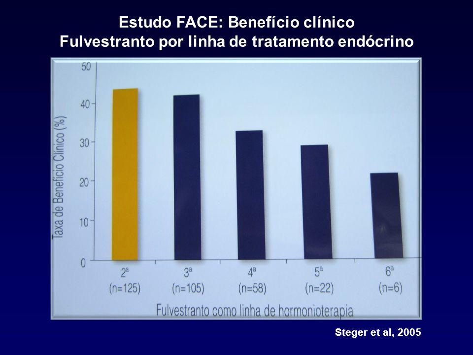 Estudo FACE: Benefício clínico