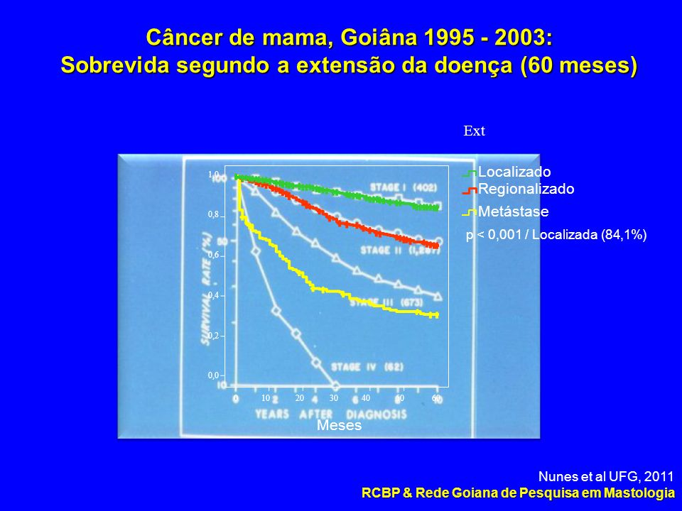 Câncer de mama, Goiâna 1995 - 2003: