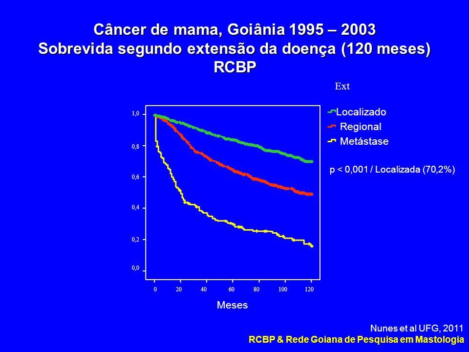 Câncer de mama, Goiânia 1995 – 2003