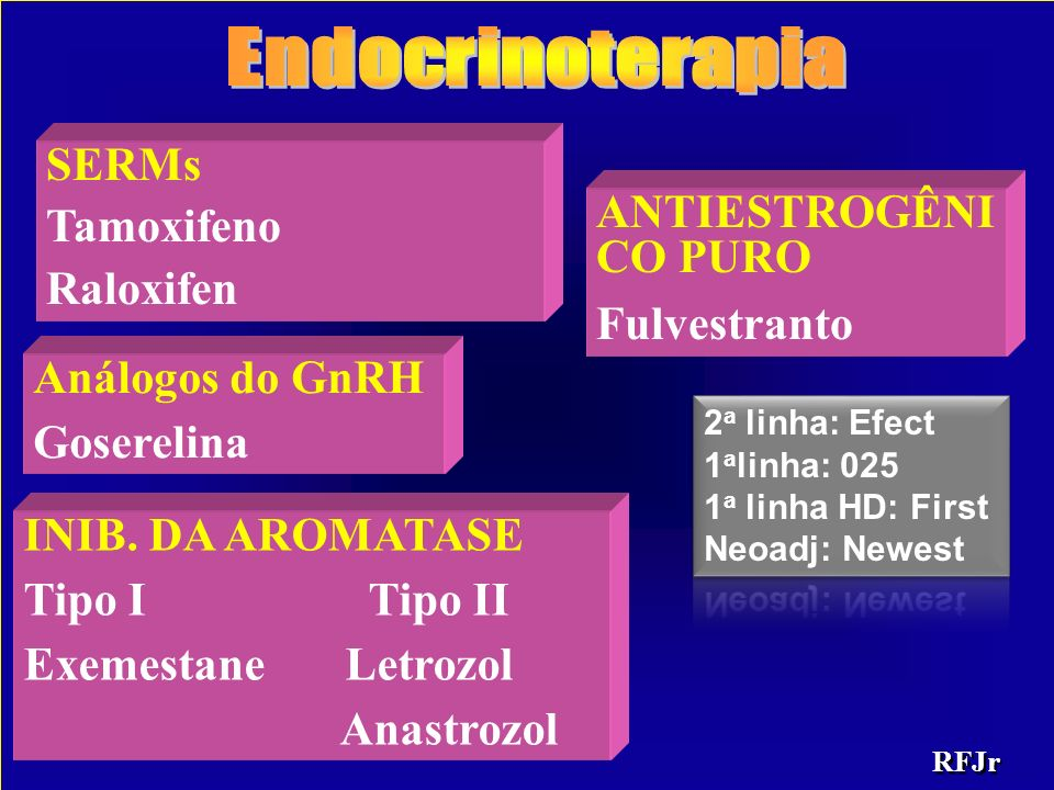 Endocrinoterapia SERMs Tamoxifeno ANTIESTROGÊNICO PURO Raloxifen