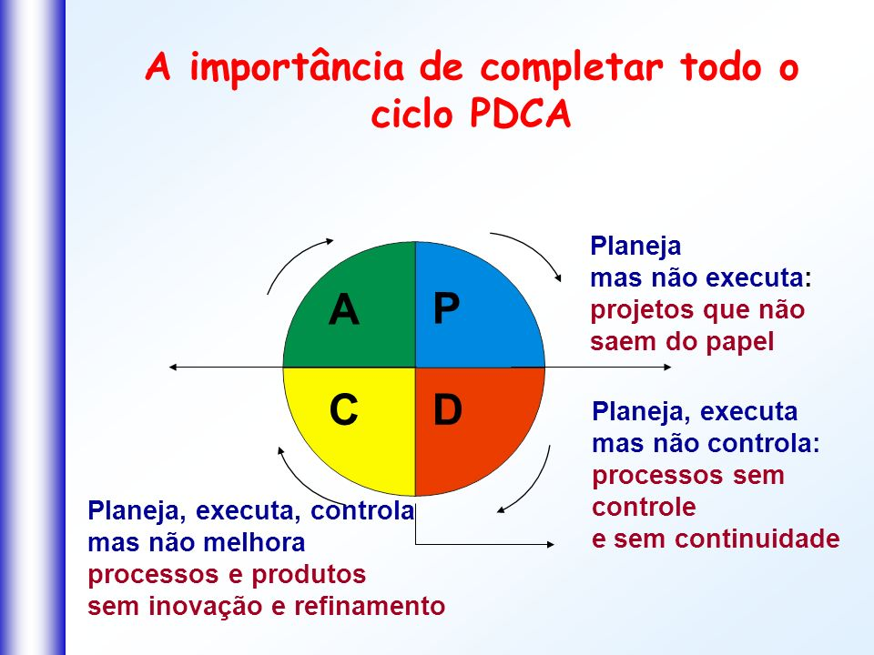 A importância de completar todo o ciclo PDCA