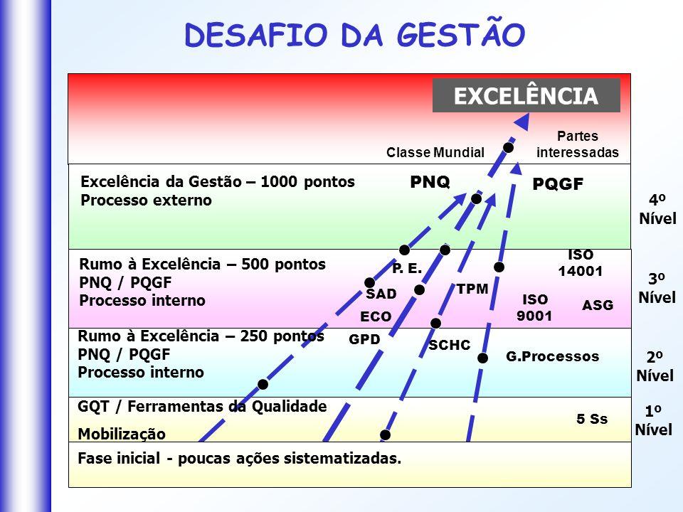 DESAFIO DA GESTÃO EXCELÊNCIA PNQ PQGF