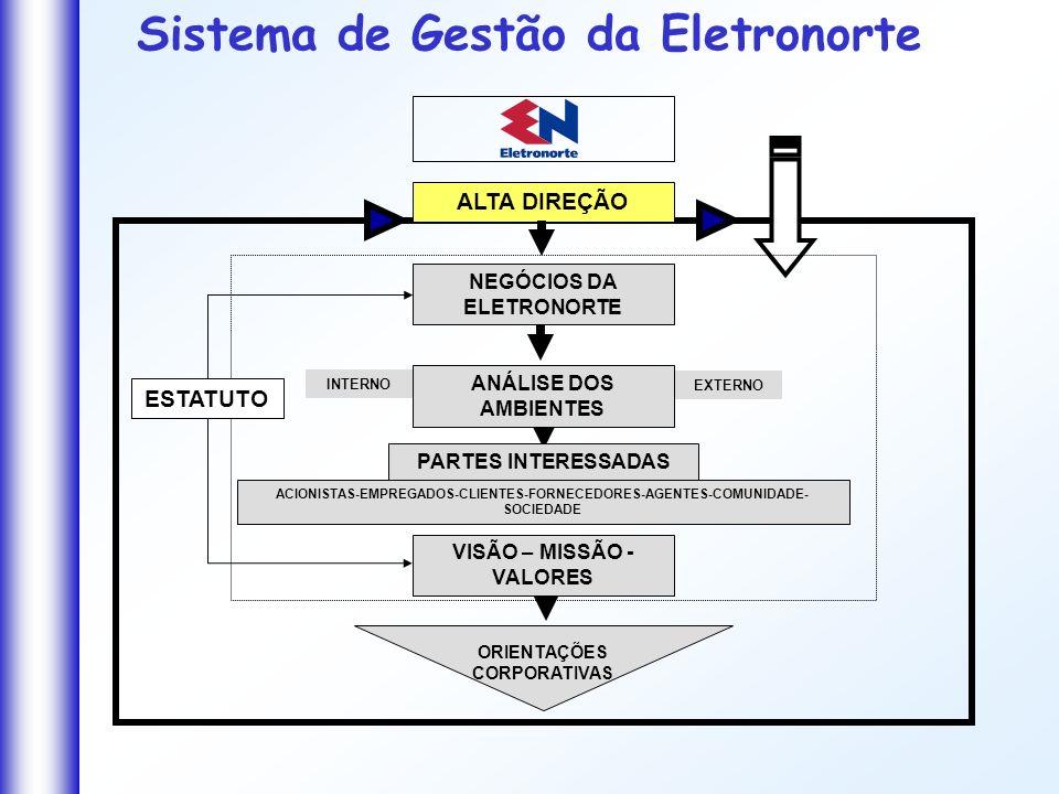Sistema de Gestão da Eletronorte