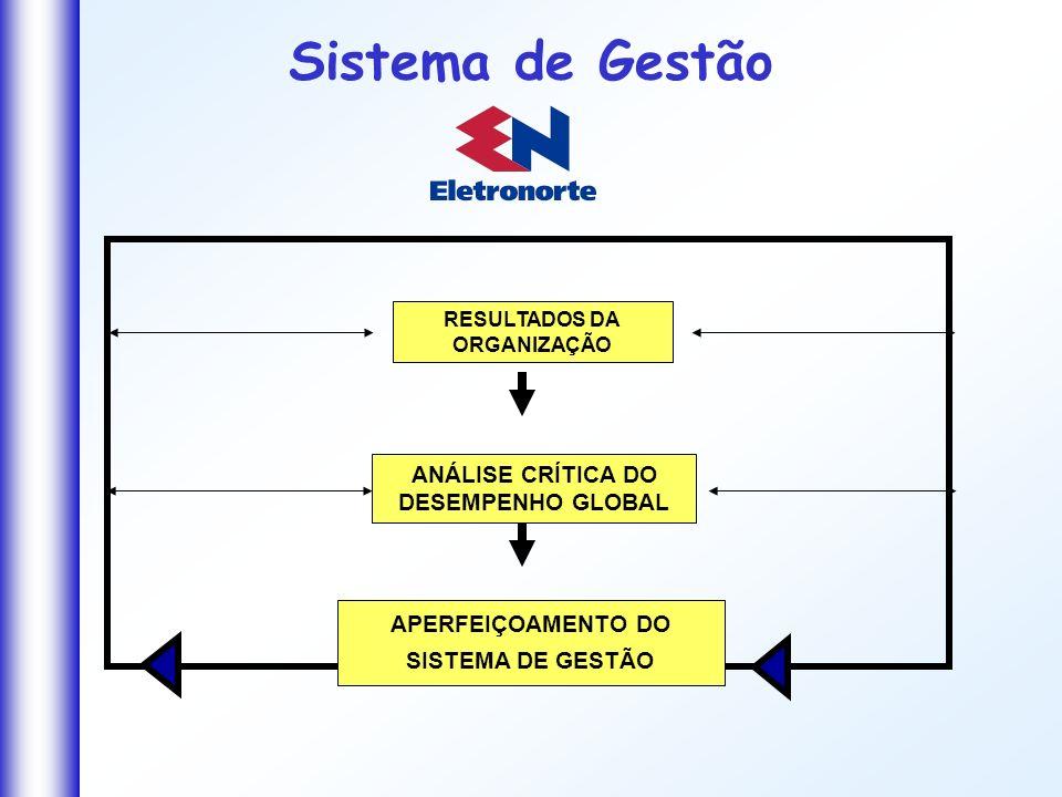 Sistema de Gestão ANÁLISE CRÍTICA DO DESEMPENHO GLOBAL