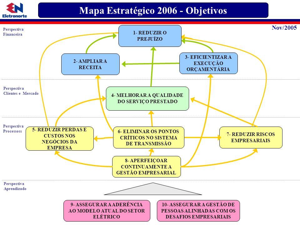 Mapa Estratégico 2006 - Objetivos