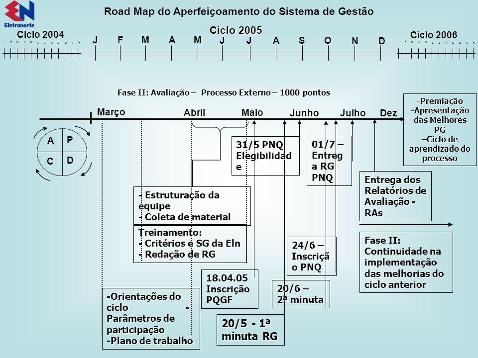 Road Map do Aperfeiçoamento do Sistema de Gestão Ciclo 2005