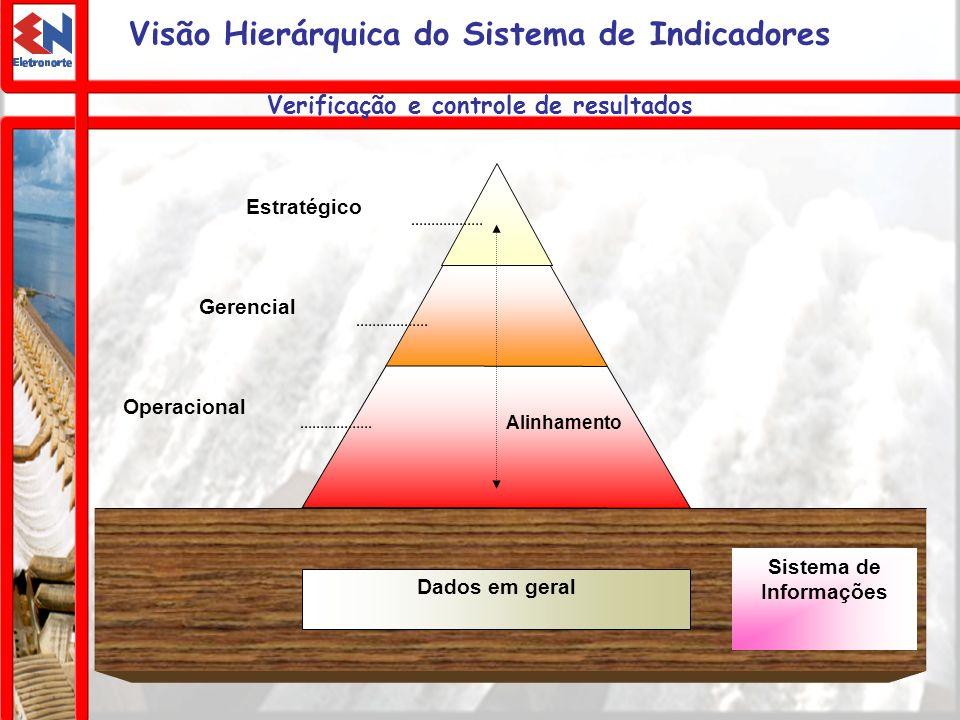 Visão Hierárquica do Sistema de Indicadores