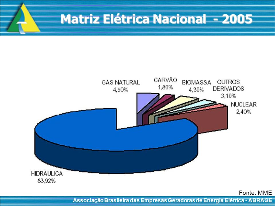 Matriz Elétrica Nacional - 2005