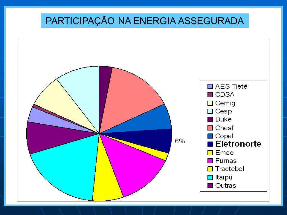PARTICIPAÇÃO NA ENERGIA ASSEGURADA