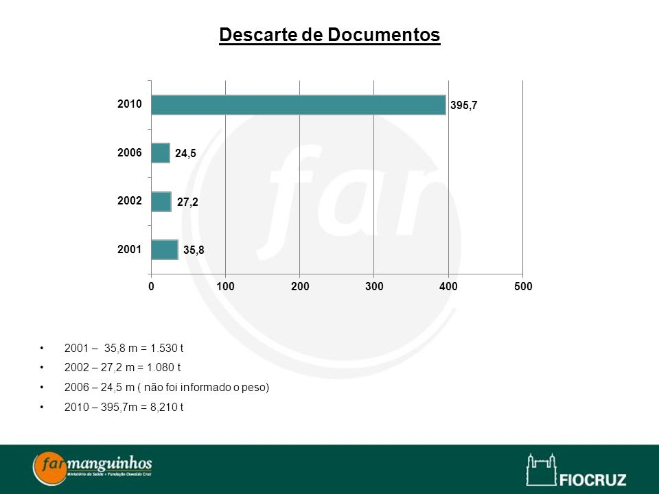 Descarte de Documentos
