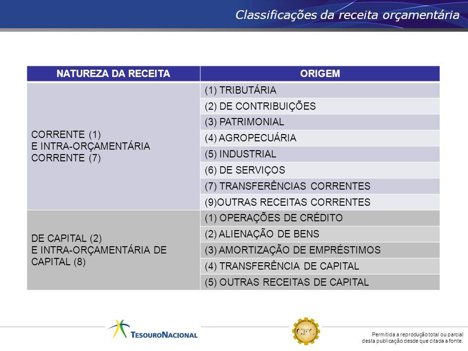 Classificações da receita orçamentária