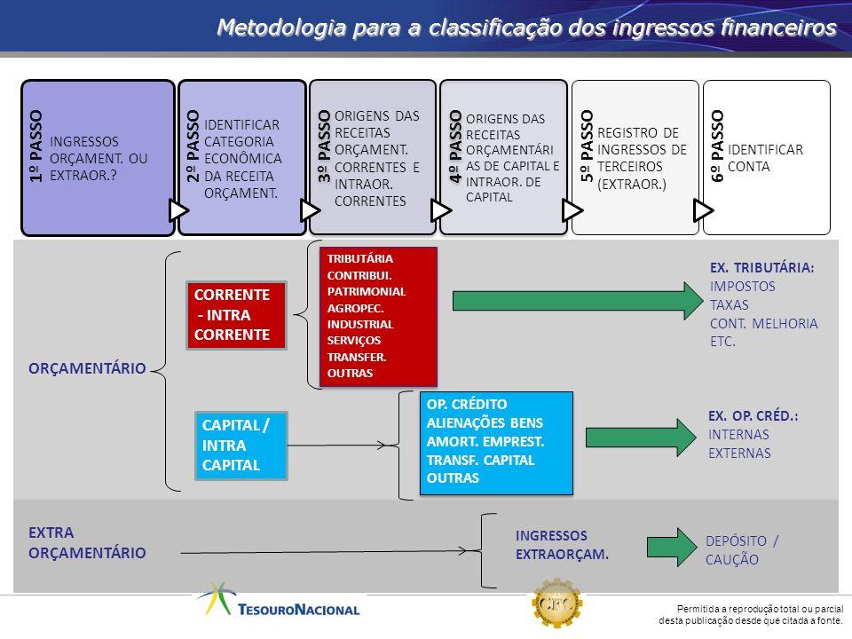 Metodologia para a classificação dos ingressos financeiros