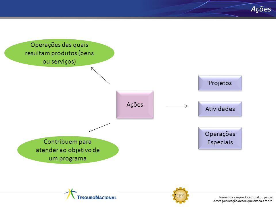 Operações das quais resultam produtos (bens ou serviços)