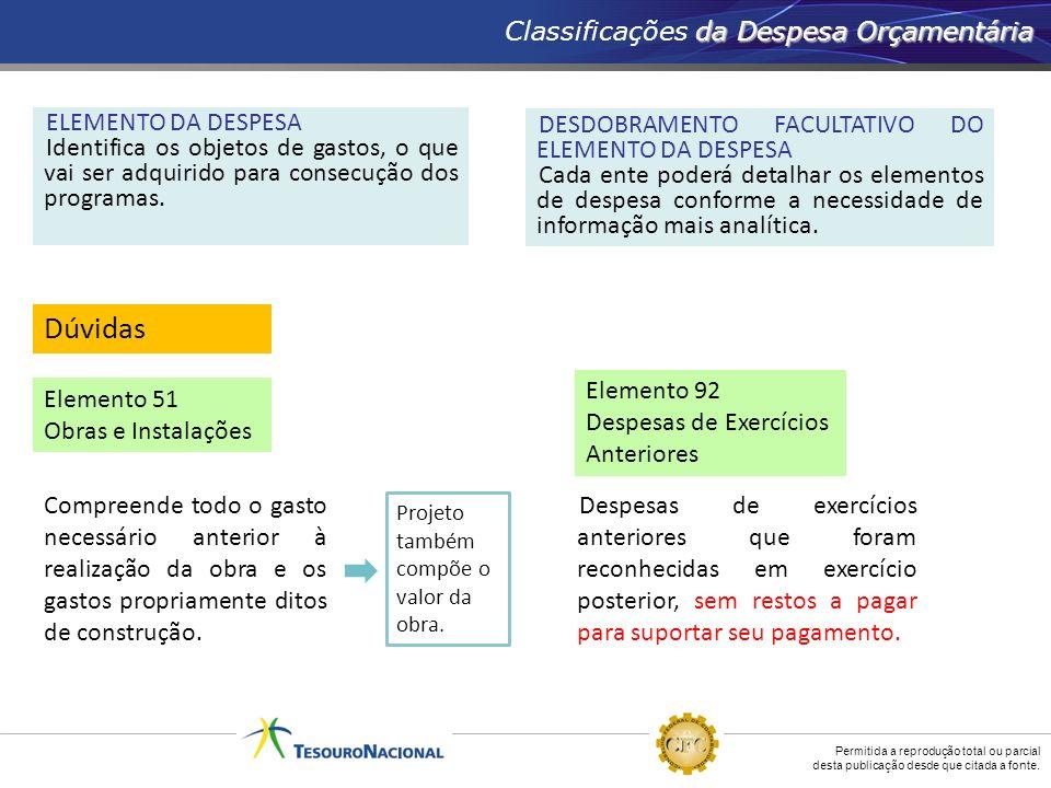 Classificações da Despesa Orçamentária