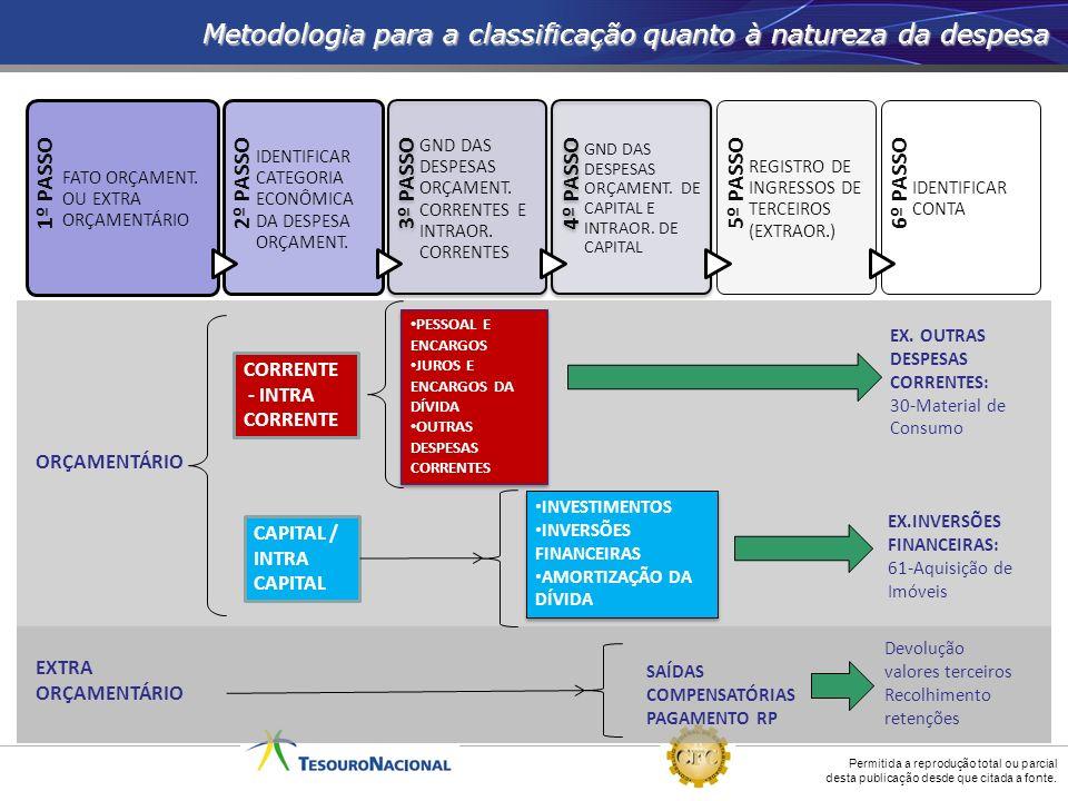 Metodologia para a classificação quanto à natureza da despesa