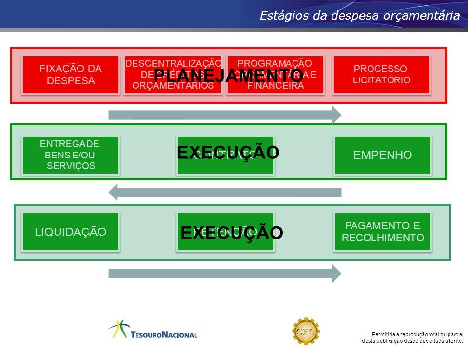 Estágios da despesa orçamentária