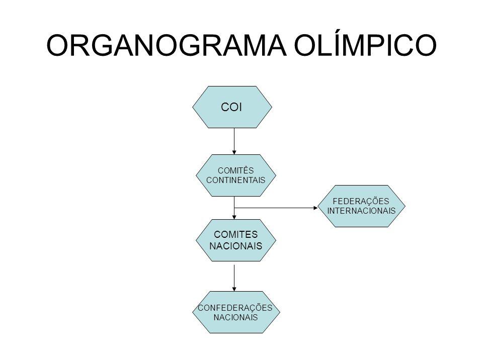 ORGANOGRAMA OLÍMPICO COI COMITES NACIONAIS COMITÊS CONTINENTAIS