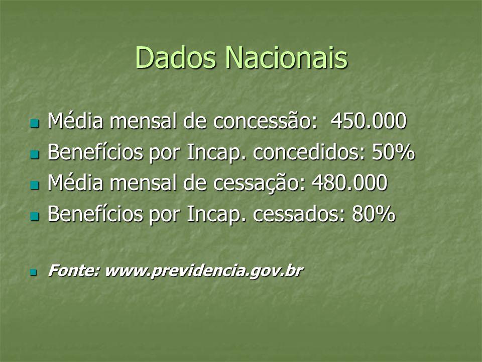 Dados Nacionais Média mensal de concessão: 450.000