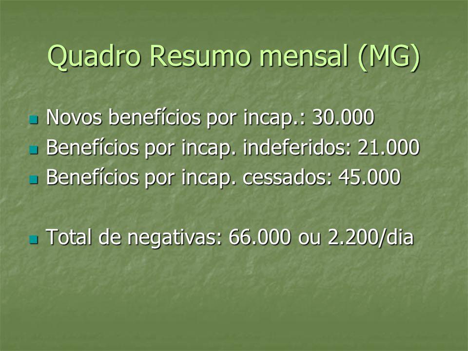 Quadro Resumo mensal (MG)