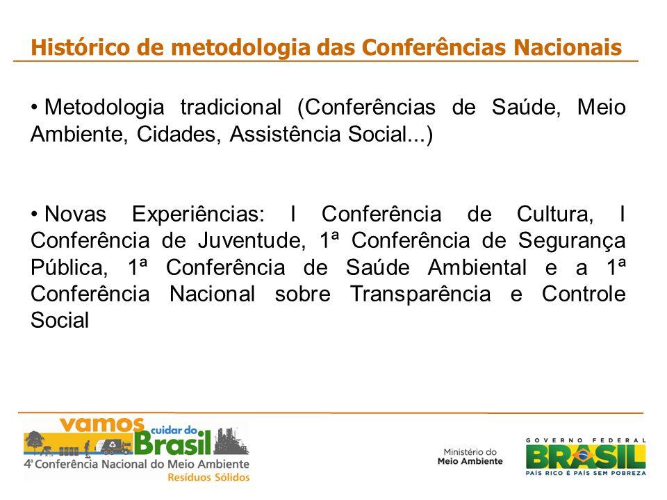 Histórico de metodologia das Conferências Nacionais