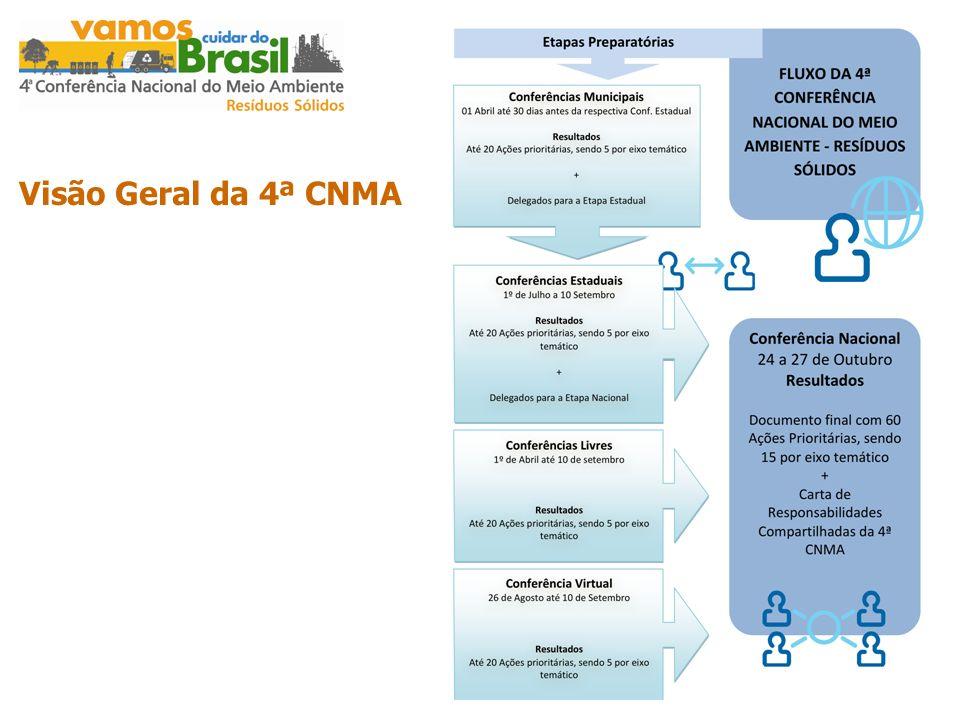 Visão Geral da 4ª CNMA
