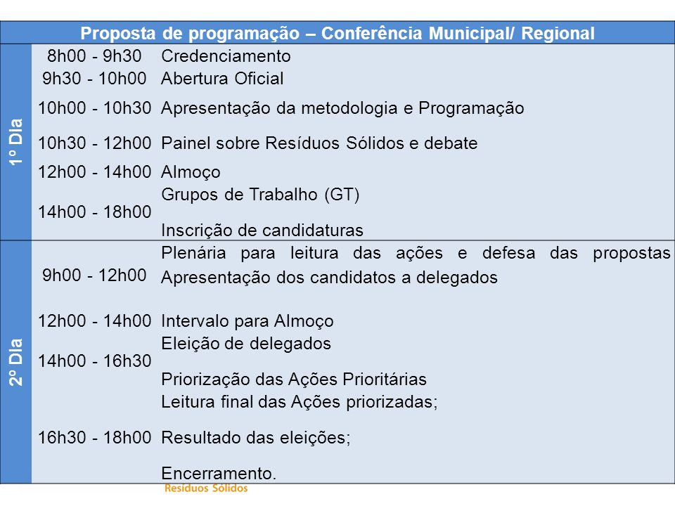 Proposta de programação – Conferência Municipal/ Regional