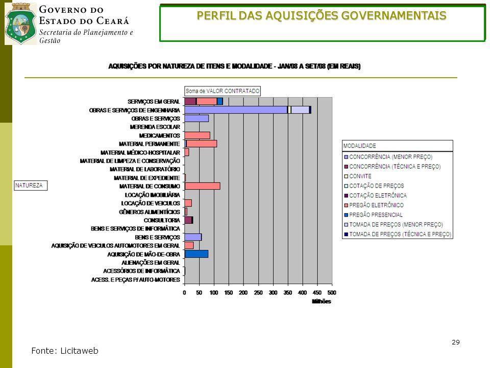 PERFIL DAS AQUISIÇÕES GOVERNAMENTAIS
