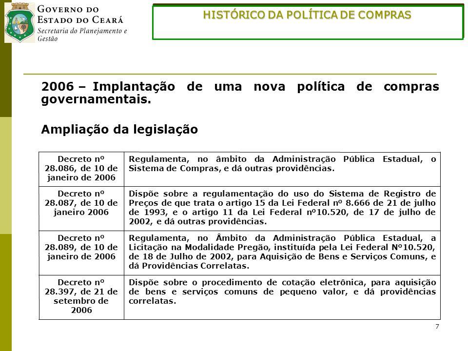 HISTÓRICO DA POLÍTICA DE COMPRAS