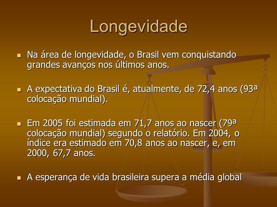 Longevidade Na área de longevidade, o Brasil vem conquistando grandes avanços nos últimos anos.