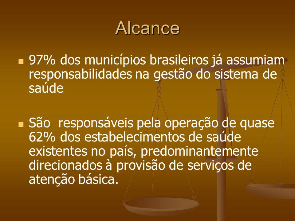 Alcance 97% dos municípios brasileiros já assumiam responsabilidades na gestão do sistema de saúde.