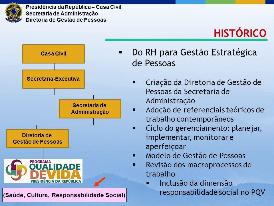Secretaria-Executiva (Saúde, Cultura, Responsabilidade Social)