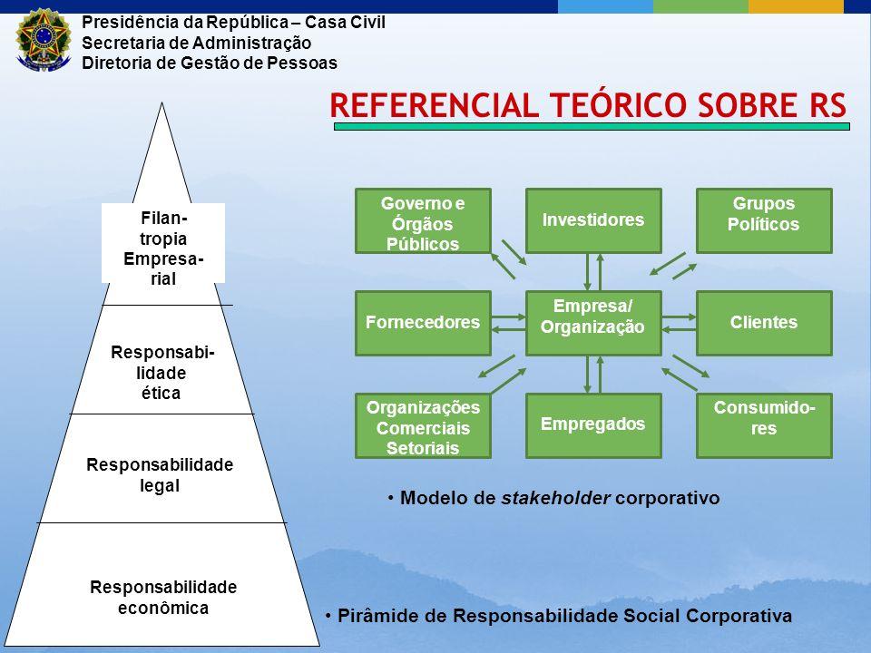 Governo e Órgãos Públicos Organizações Comerciais Setoriais