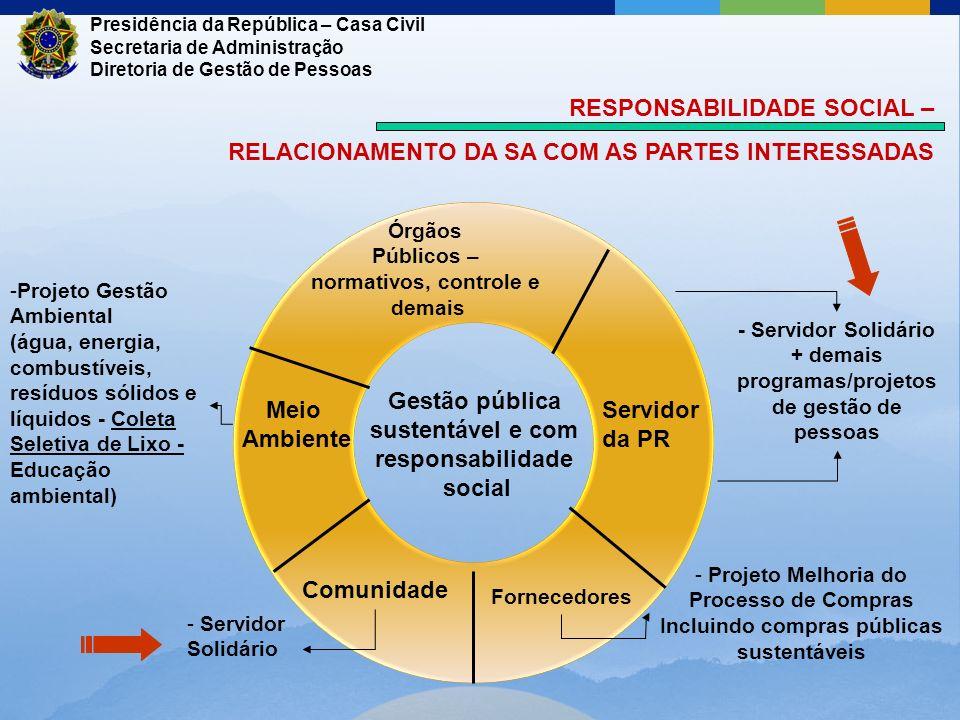 Gestão pública sustentável e com responsabilidade social Meio Ambiente