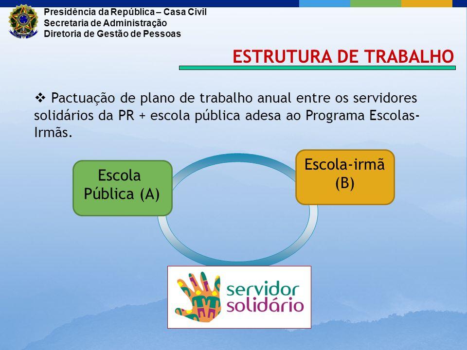 ESTRUTURA DE TRABALHO Escola-irmã (B) Escola Pública (A)