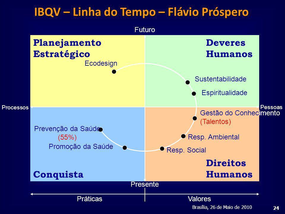 IBQV – Linha do Tempo – Flávio Próspero