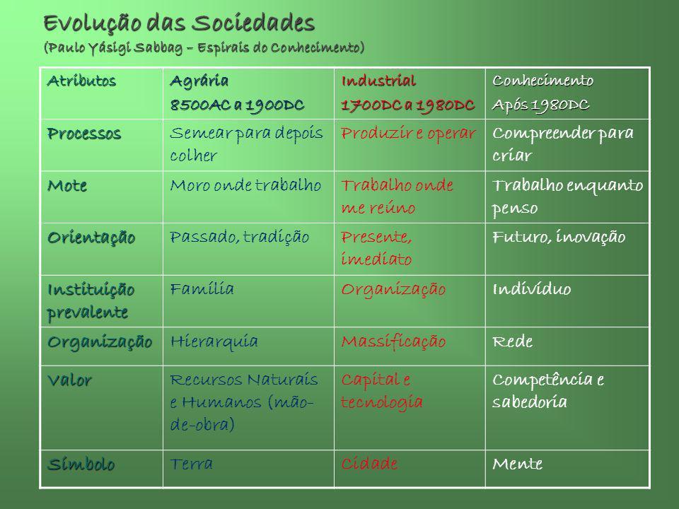 Evolução das Sociedades (Paulo Yásigi Sabbag – Espirais do Conhecimento)