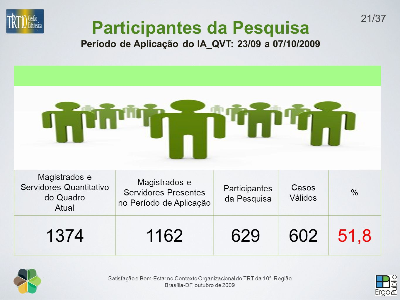 21/37 Participantes da Pesquisa Período de Aplicação do IA_QVT: 23/09 a 07/10/2009. Magistrados e Servidores Quantitativo do Quadro.