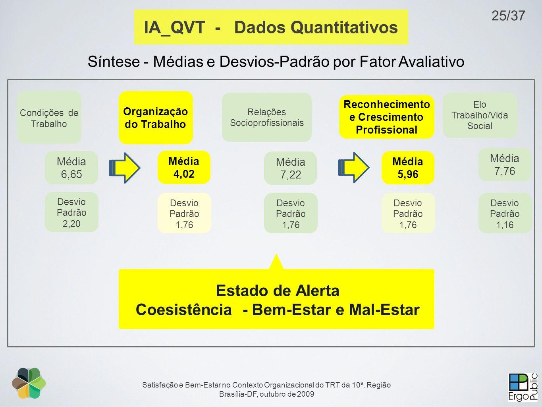 IA_QVT - Dados Quantitativos