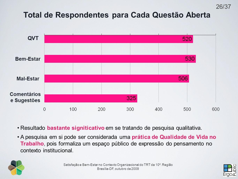 Total de Respondentes para Cada Questão Aberta