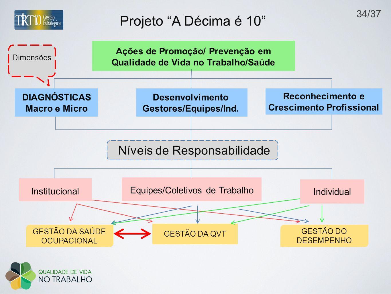 Projeto A Décima é 10 Níveis de Responsabilidade 34/37