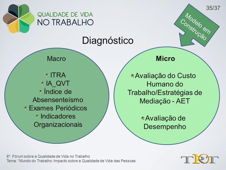 Modelo em Construção 35/37. Diagnóstico. Macro. ITRA. IA_QVT. Índice de Absensenteísmo. Exames Periódicos.
